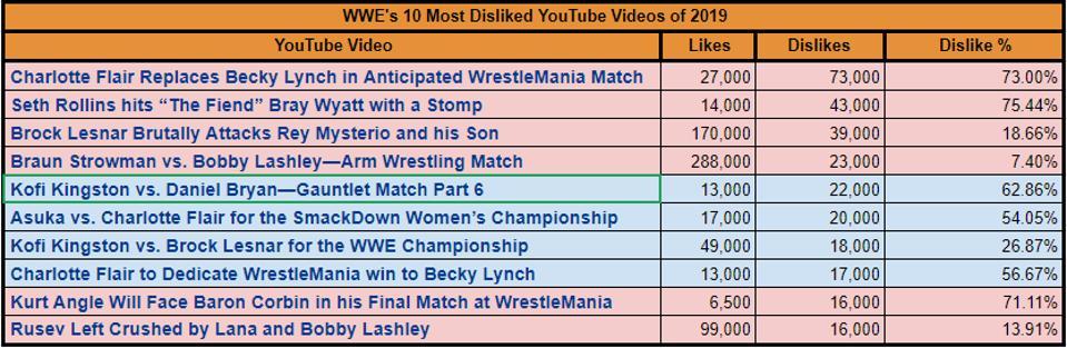 WWE Raw 2019 SmackDown Disliked YouTube Videos Charlotte Flair Brock Lesnar