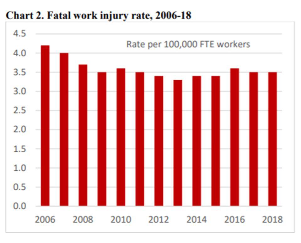 The rate of fatal work injuries have declined mostly due to improved transportation safety.