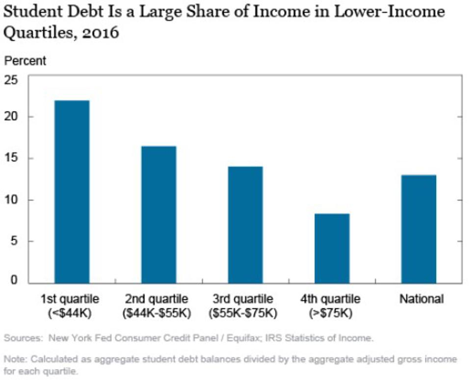 Student Debt Is A Large Share Of Income In Lower-Income Quartiles, 2016