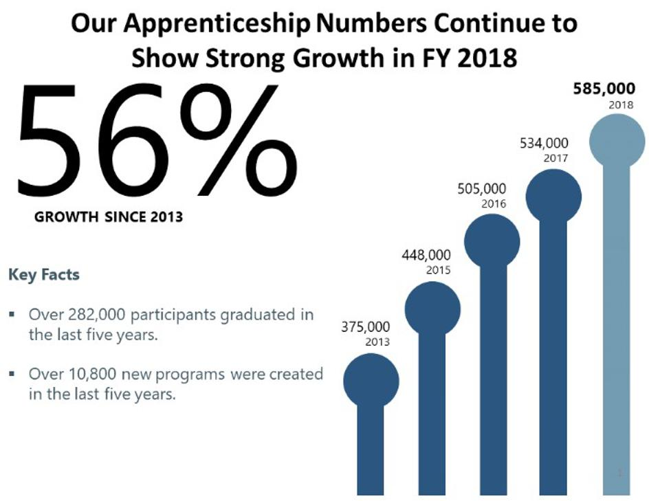 US apprenticeship numbers show strong growth in 2018.