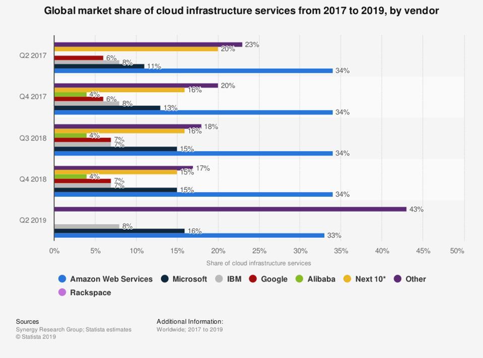 Amazon and Microsoft Pentagon contract
