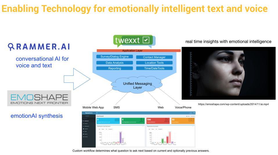 EmotionAI Synthesis