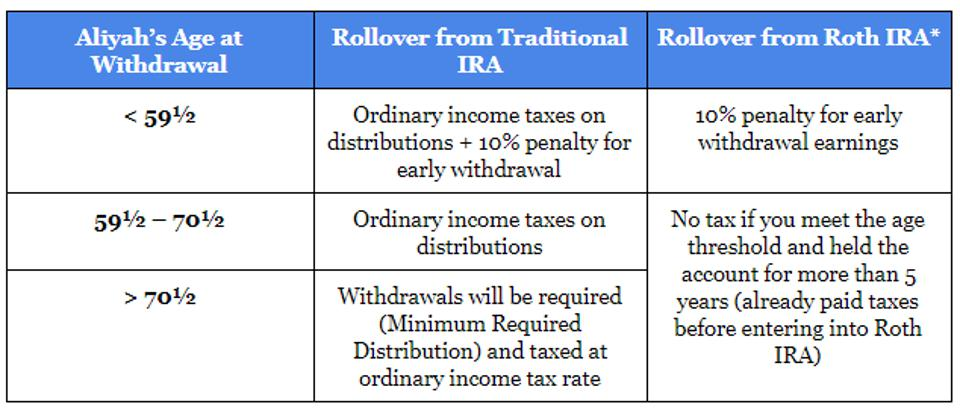 IRS Vs. Roth IRA Chart