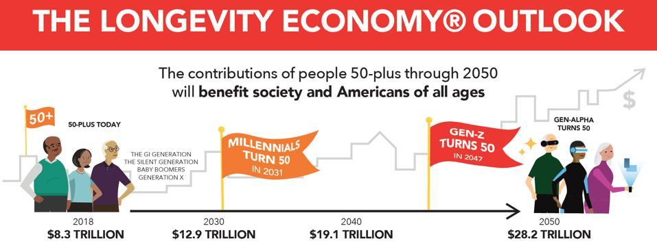 Longevity Economy, AARP, The Economist Intelligence Unit, GDP, economic drivers