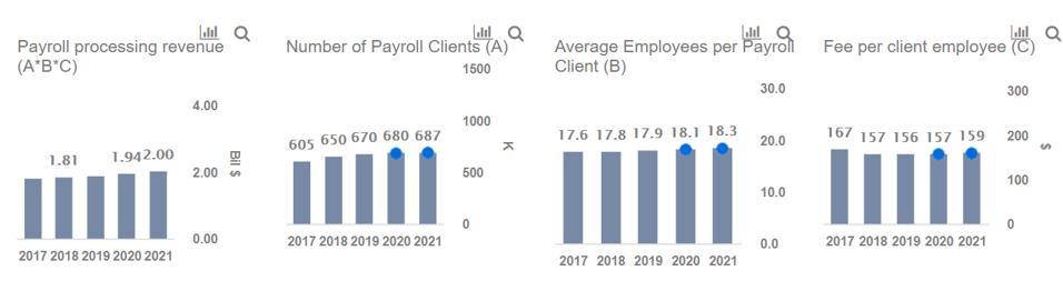 payroll processing revenues