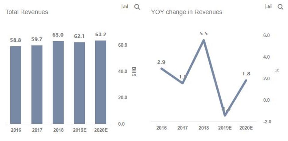 prudential revenues