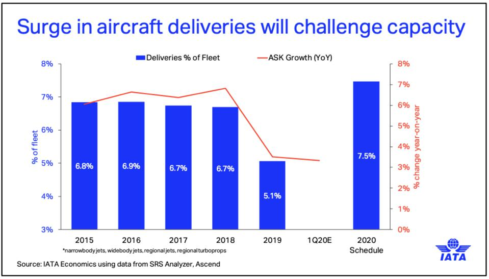 Impact of aircraft deliveries scheduled for 2020 on airline capacity.