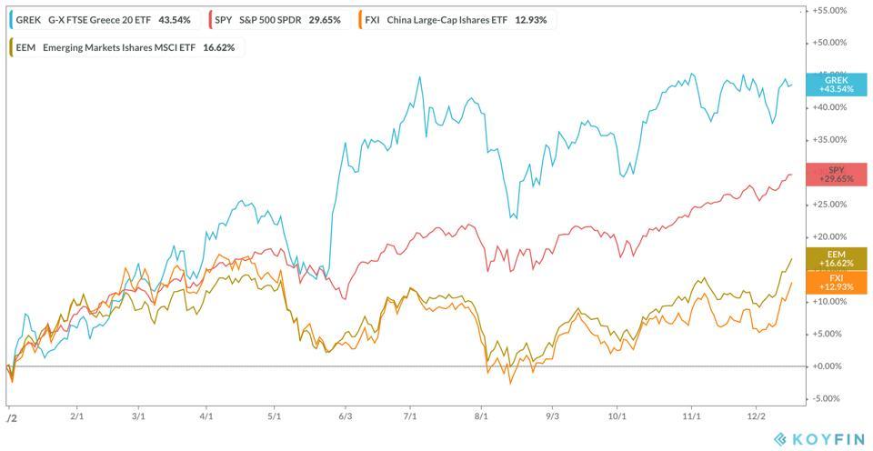 GREK G-X FTSE 20 ETF Performance vs SPY, FXI, and EEM