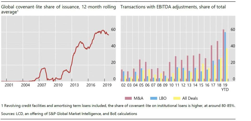 Leveraged loan market: covenant-lite share and transactions with EBITDA adjustments