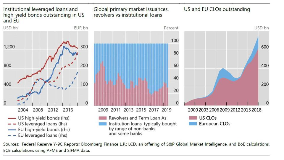 Leveraged loans, high-yield bonds and growth in CLOs
