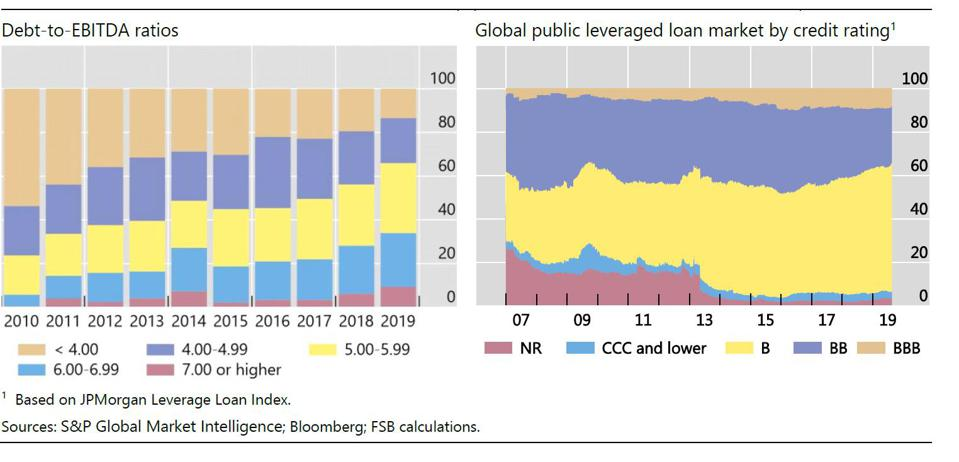Leverage has risen and credit quality has continued to deteriorate.