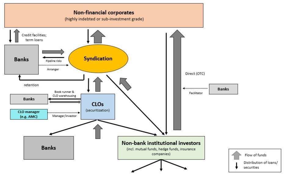 Leveraged lending and CLO Mechanics