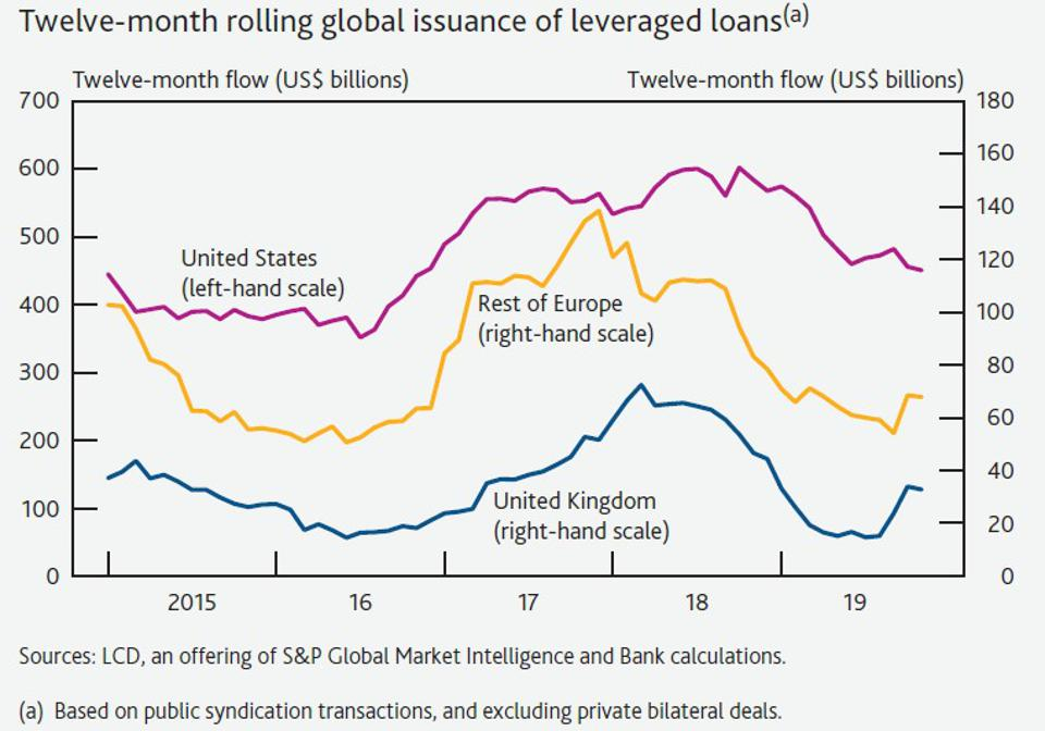 Leveraged loan issuance has decreased in the U.S. but risen in continental Europe and the UK.