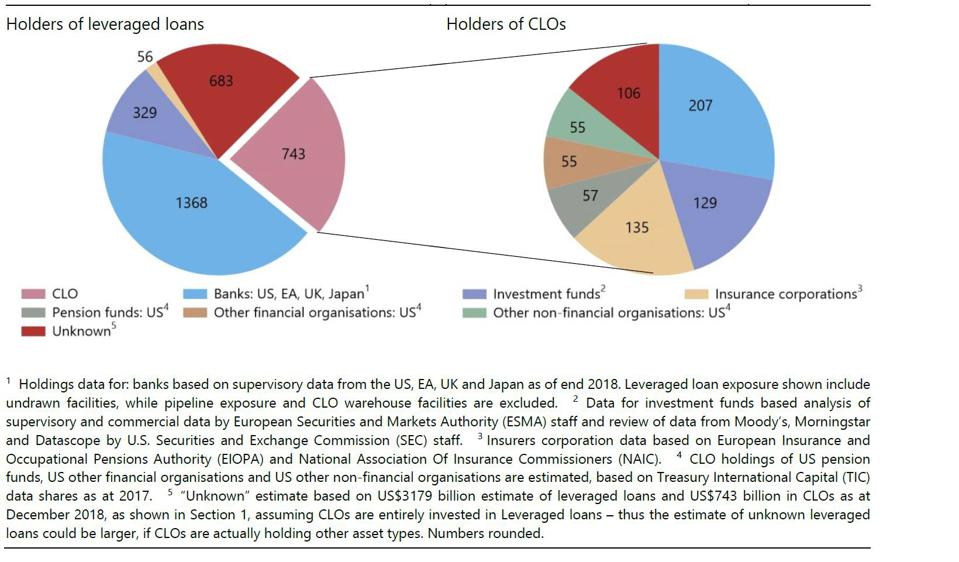 Holders of leveraged loans and CLOs are interconnected.