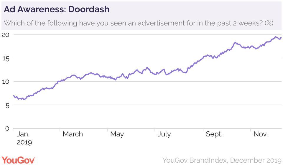 Ad Awareness - Doordash