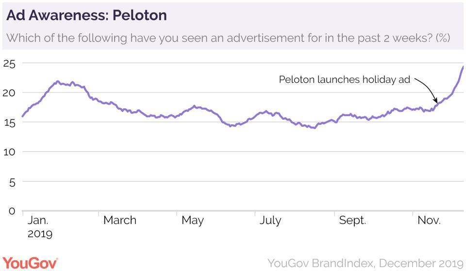 Ad Awareness - Peloton