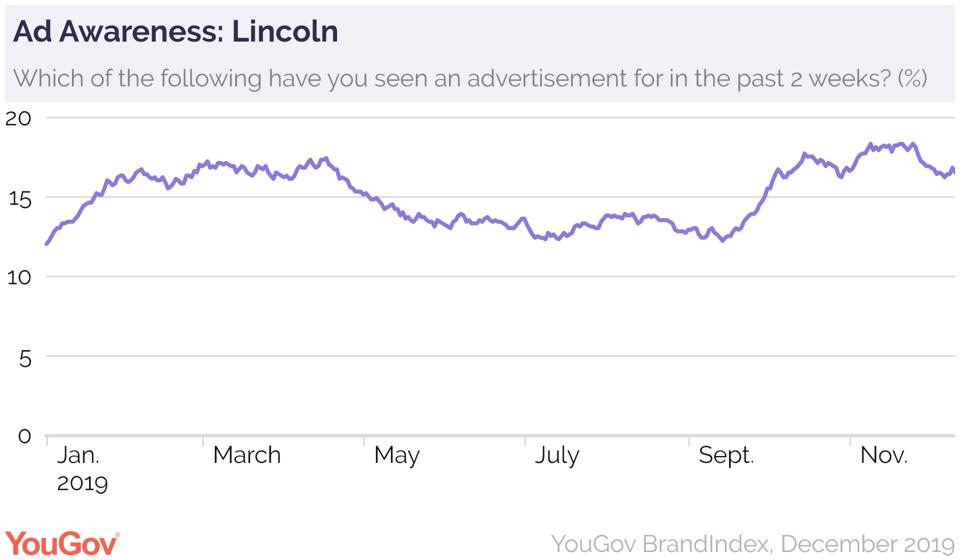 Ad Awareness: Lincoln