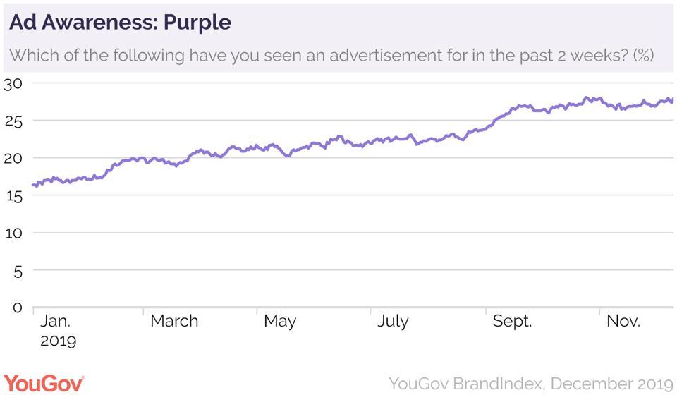 Ad Awareness: Purple