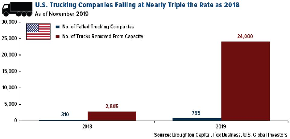 U.S. Trucking Companies Falling at Nearly Triple the Rate as 2018