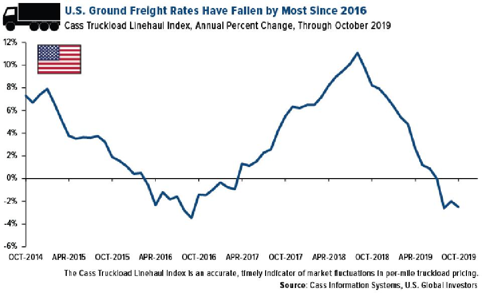 U.S. Ground Freight Rates Have Fallen By Most Since 2016