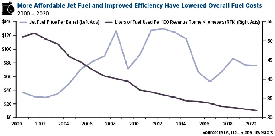 More Affordable Jet Fuel and Improved Efficiency Have Lowered Overall Fuel Costs