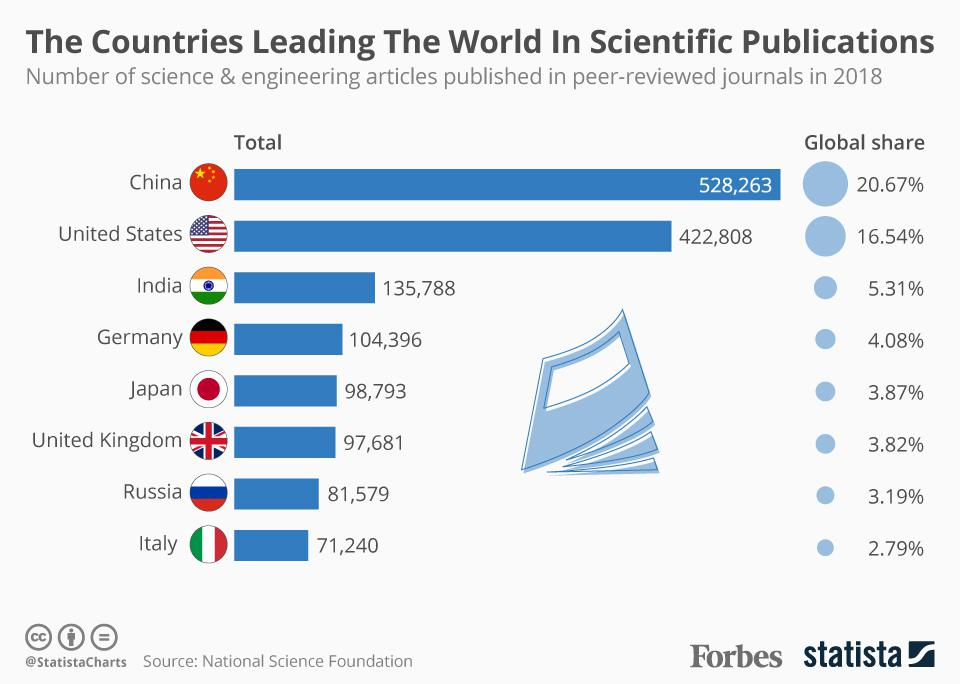 The Countries Leading The World In Scientific Publications