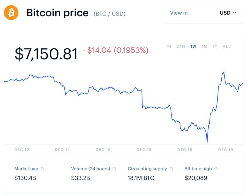 Bitcoin cost fix price номер телефона