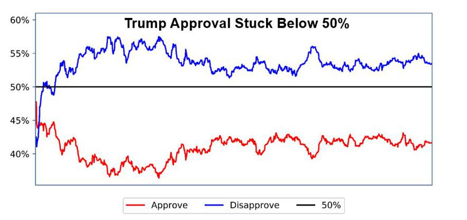 Graph, approval rating, negative, Trump