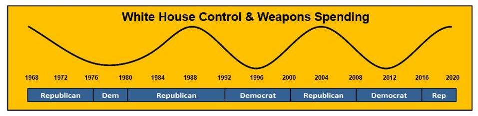 Graph, presidents, Democrat, Republican, weapons spending