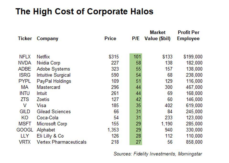 High-multiple ESG stocks