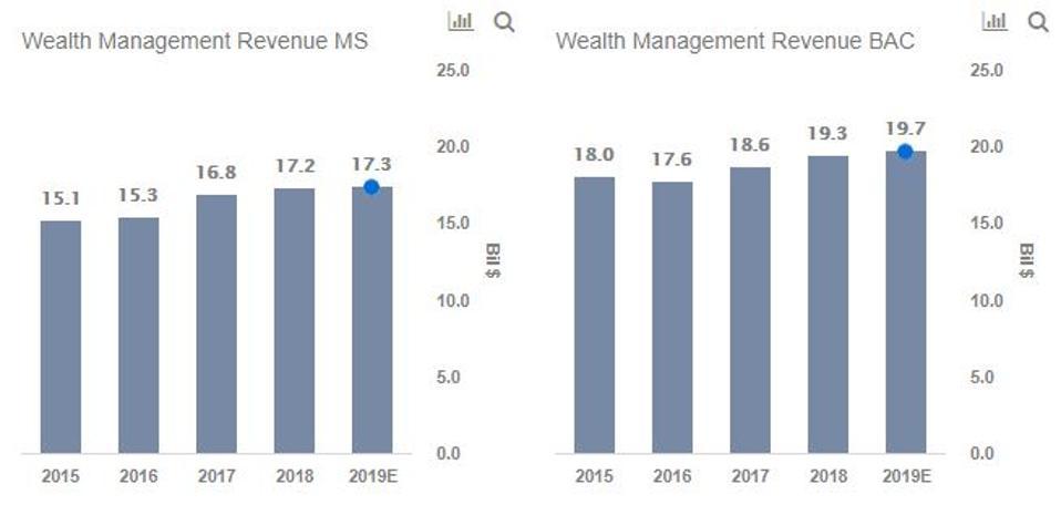 ms wealth management, bac wealth management