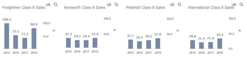 tsla revenue, class 8 sales, tesla truck