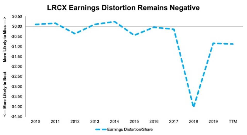 LRCX Earnings Distortion Since 2010