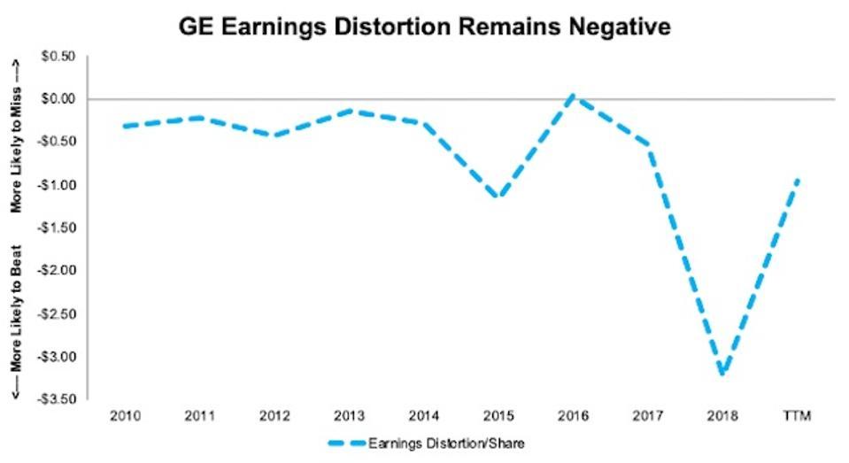 GE Earnings Distortion Since 2010
