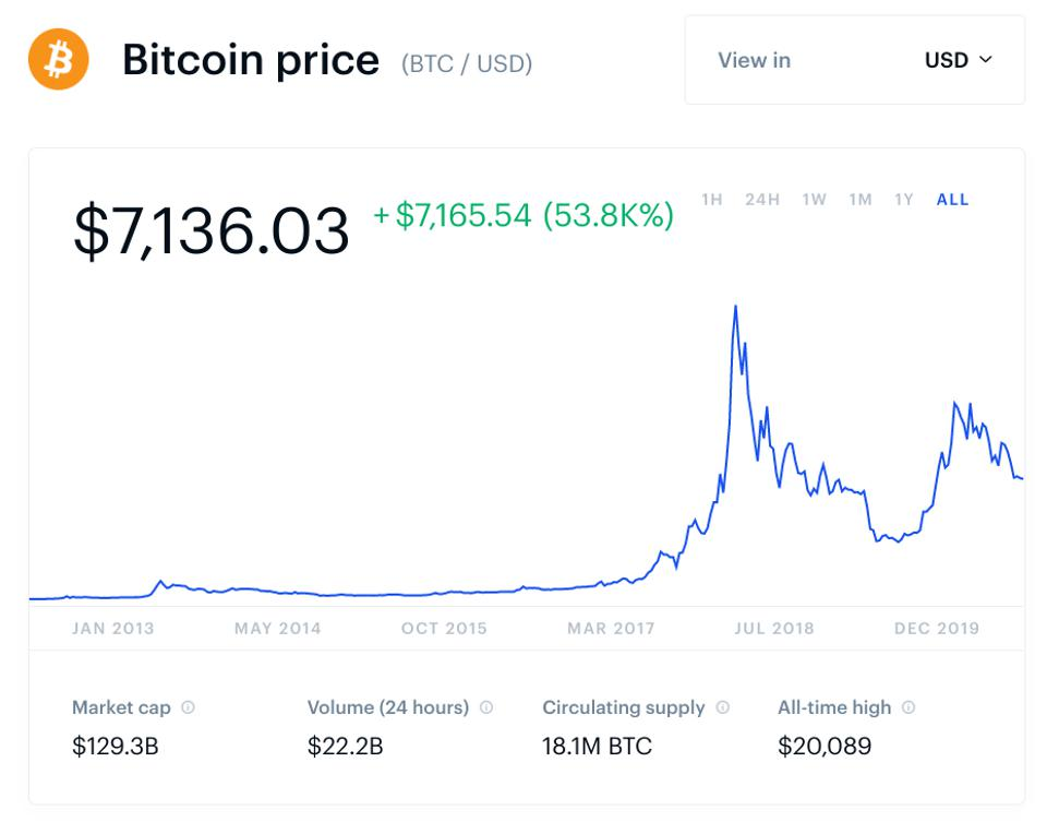 bitcoin, bitcoin price, Fed, U.S., chart