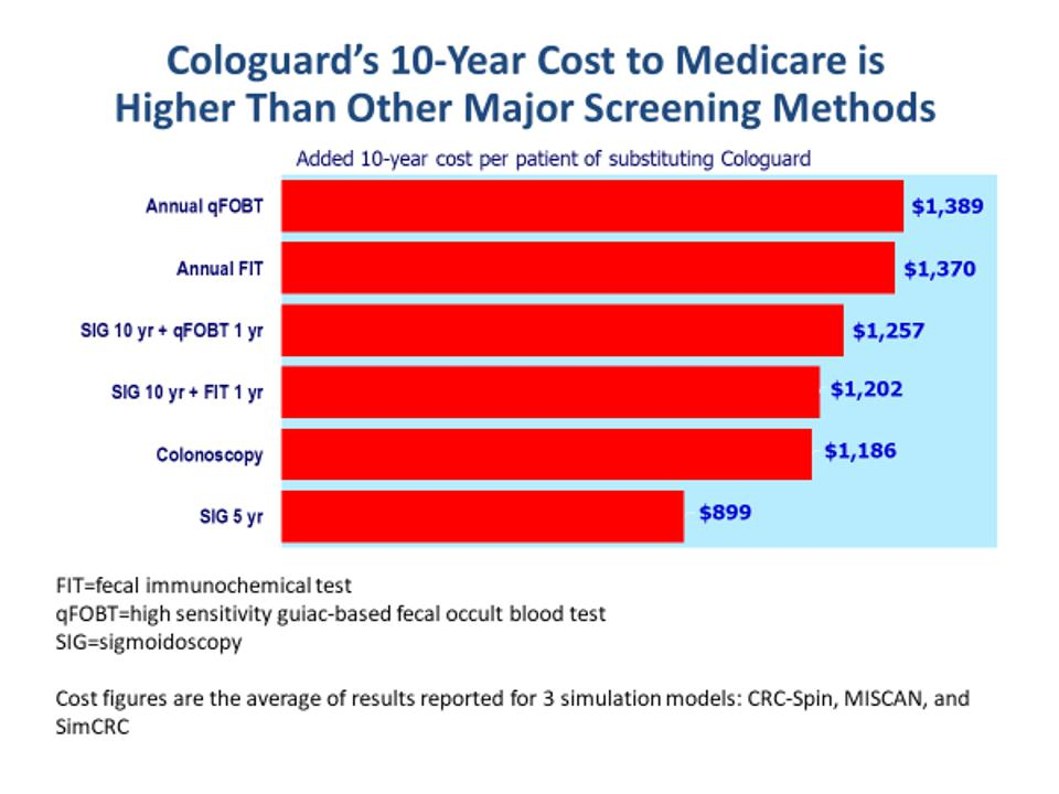 The Colorectal Cancer Screening Conundrum