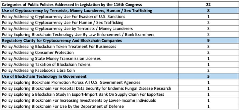Summary of Public Policy Issues Addressing Blockchain and Cryptocurrency in the 116th Congress
