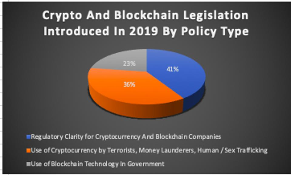 Breakdown of U.S. Congressional Legislation on Blockchain and Cryptocurrency Policy Issues