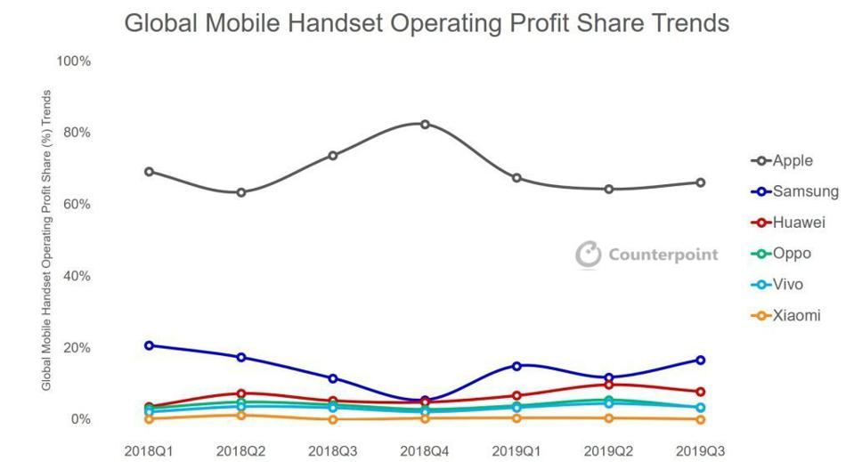 Global handset profit share in the third quarter of 2019