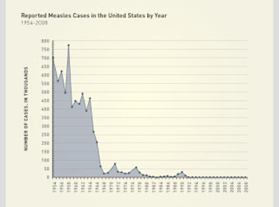Measles cases in the United States by year, 1954-2008.