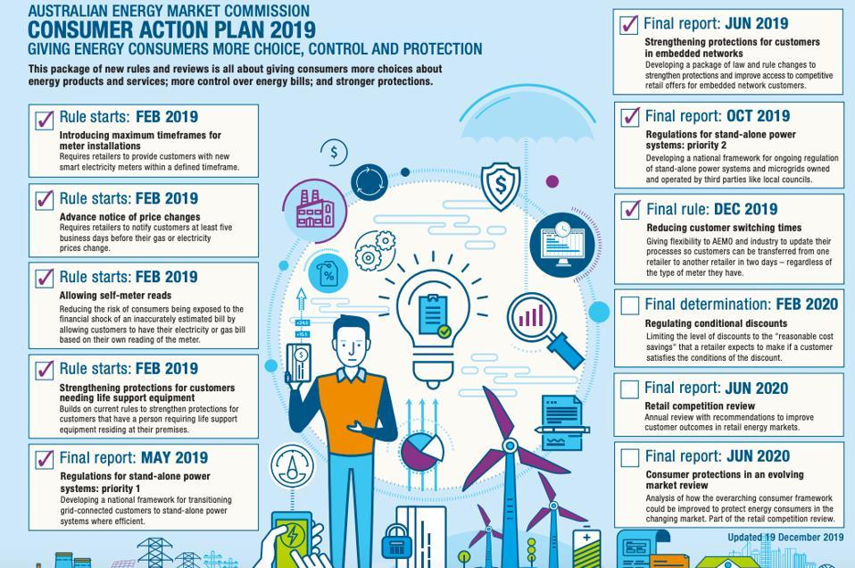 AEMC Consumer Action Plan 2019
