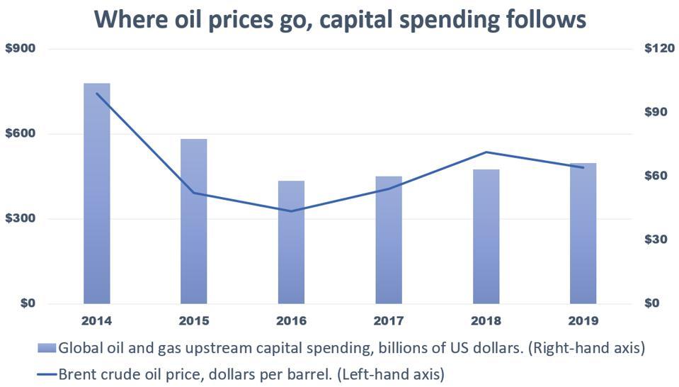 Where oil prices go, capital spending follows.