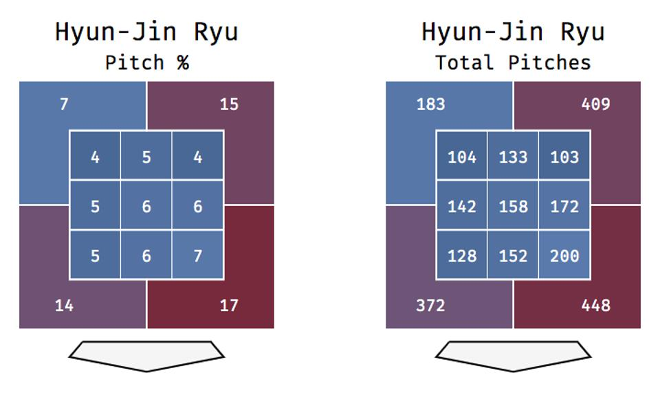 Ryu total pitches and pitch % in 2019