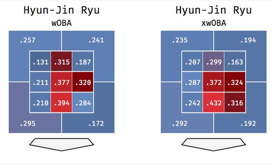 Ryu wOBA and xwOBA in 2019