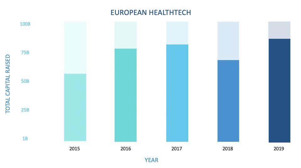 European healthtech total capital raised 2015-2019