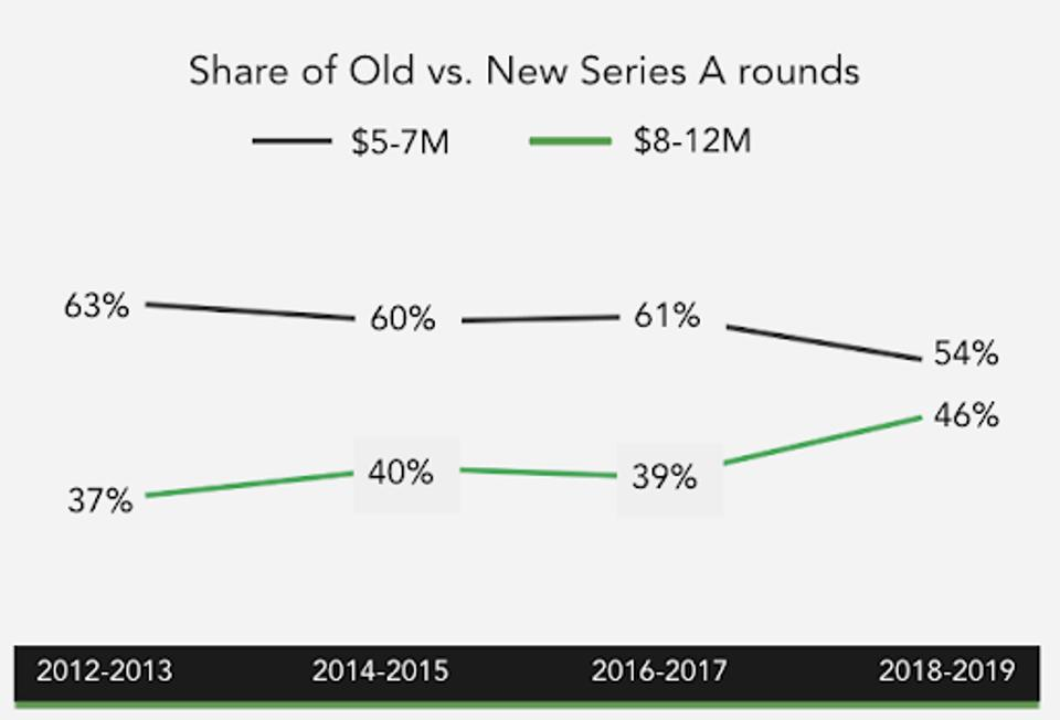 European funding rounds are getting larger, and are getting inked faster.