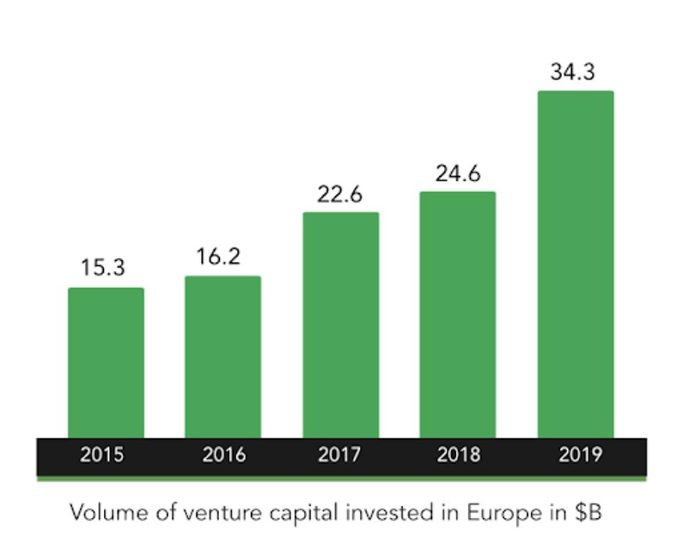 Volume of venture capital invested in Europe in $B