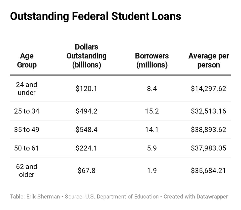 Federal student loans by age group.