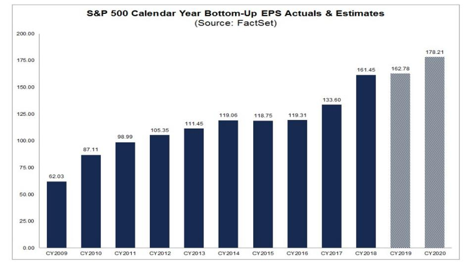 S&P 500 yearly earnings