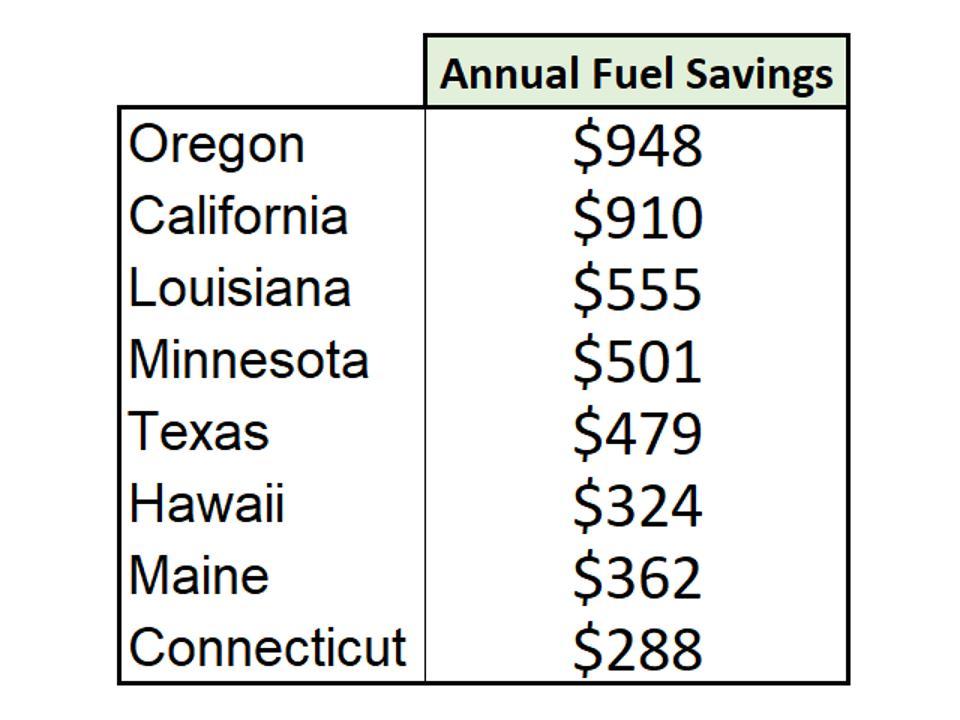 Annual Fuel Savings